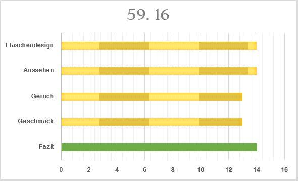 59_16-Bewertung