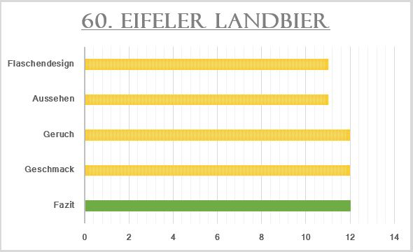 60_Eifeler Landbier-Bewertung