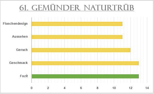 61_Gemünder Naturtrüb-Bewertung