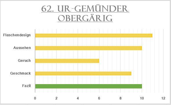 62_Ur-Gemünder Obergärig-Bewertung