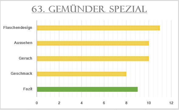 63_Gemünder Spezial-Bewertung