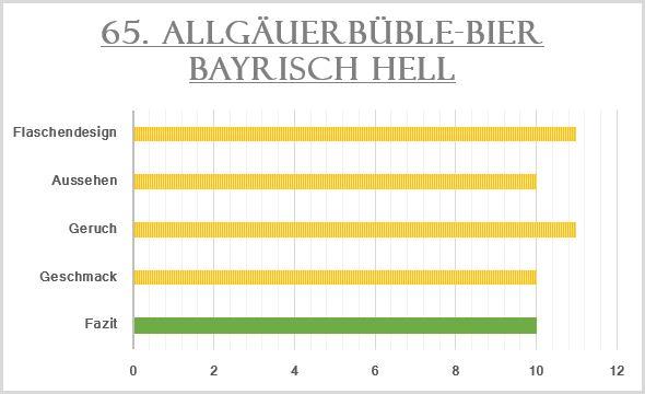 65_Allgäuer Büble-Bier Bayrisch Hell-Bewertung