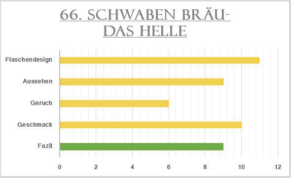66_Schwaben Bräu-Das Helle-Bewertung