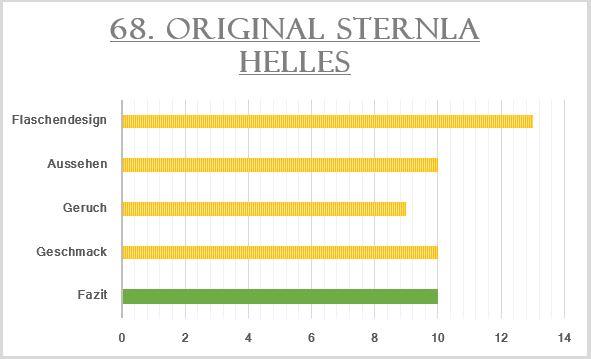68_Sternla Helles-Bewertung