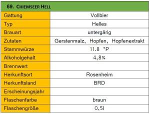 69_Chiemseer Hell-Steckbrief
