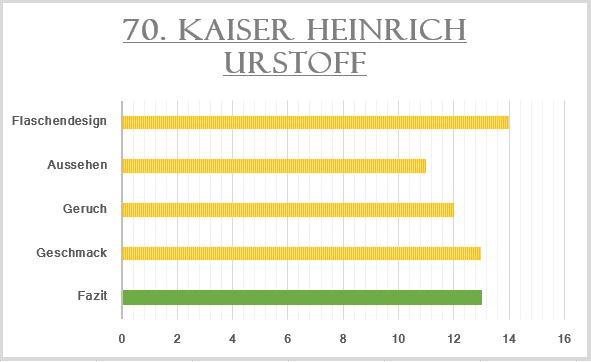 70_Kaiser Heinrich Urstoff-Bewertung