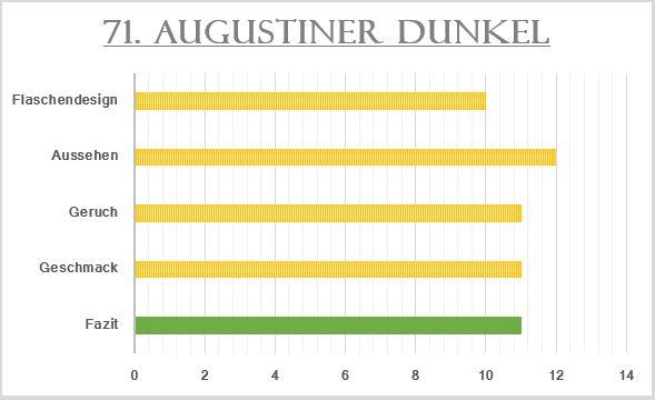71_Augustiner Dunkel-Bewertung