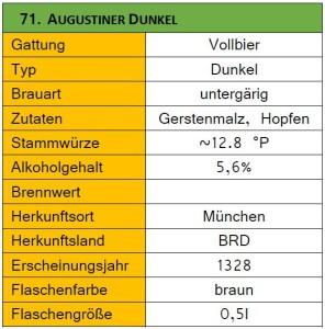 71_Augustiner Dunkel-Steckbrief