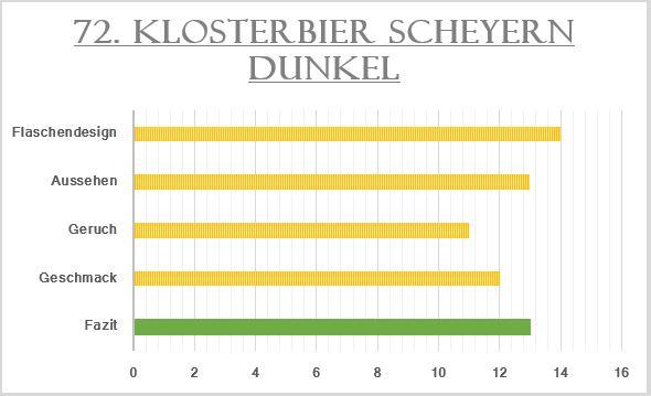 72_Klosterbier Scheyern Dunkel-Bewertung