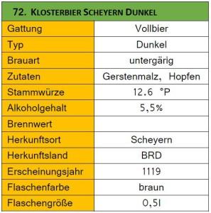 72_Klosterbier Scheyern Dunkel-Steckbrief