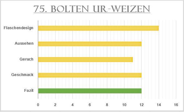 75_Bolten Ur-Weizen-Bewertung
