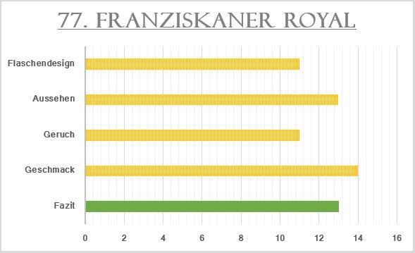 77_Franziskaner Royal-Bewertung