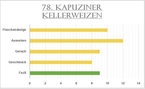 78_Kapuziner Kellerweizen-Bewertung