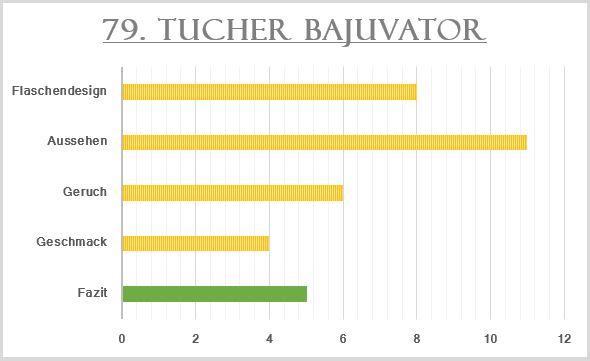 79_Tucher Bajuvator-Bewertung