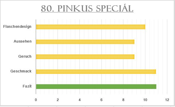 80_Pinkus Speciál-Bewertung
