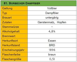 81_Borbecker Dampfbier-Steckbrief