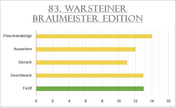 83_Warsteiner Braumeister Edition-Bewertung