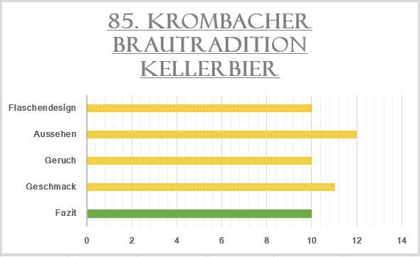 85_Krombacher Brautradition Kellerbier-Bewertung