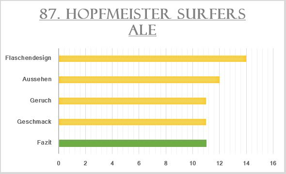 87_Hopfmeister Sufers Ale-Bewertung