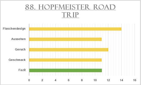 89_Hopfmeister Road Trip-Bewertung
