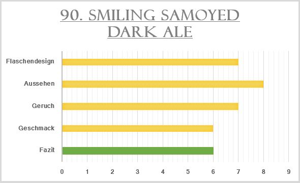 90_Smiling Samoyed Dark Ale-Bewertung