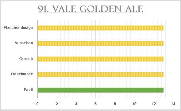 91_Vale Golden Ale-Bewertung