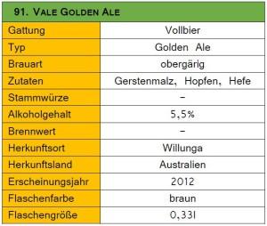91_Vale Golden Ale-Steckbrief