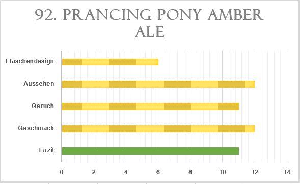 92_Prancing Pony Amber Ale-Bewertung