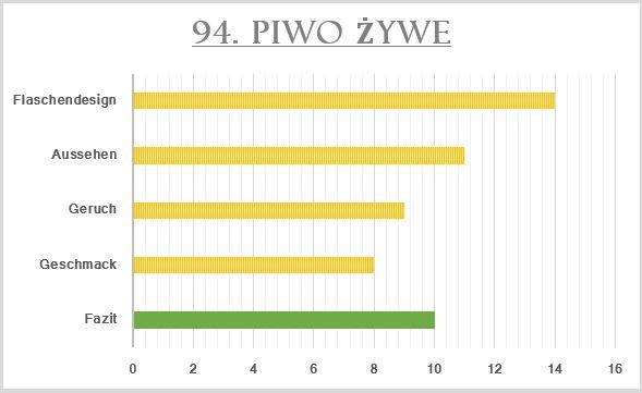 94_Piwo Zywe-Bewertung