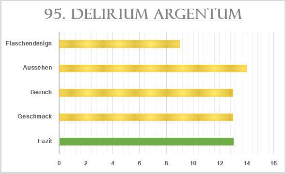95_Delirium Argentum-Bewertung