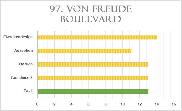 97_von Freude Boulevard-Bewertung