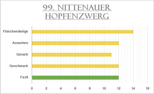 99_Nittenauer Hopfenzwerg-Bewertung