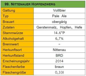 99_Nittenauer Hopfenzwerg-Steckbrief