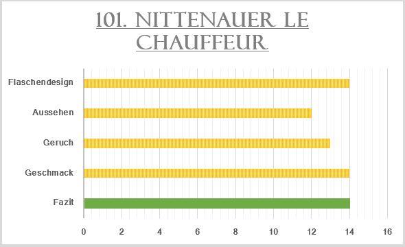 101_Nittenauer Le Chauffeur-Bewertung