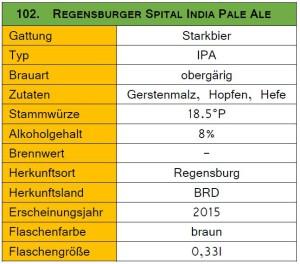 102_Spital IPA-Steckbrief