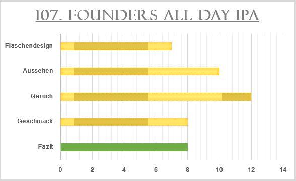 107_Founders AllDayIPA-Bewertung