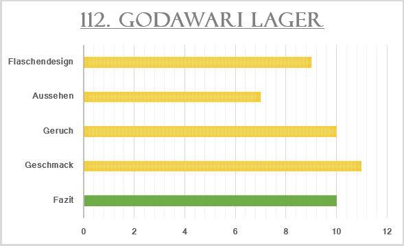 112_Godawari-Bewertung
