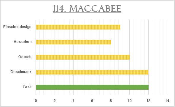 114_Maccabee-Bewertung