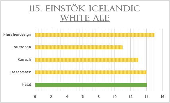 115_Einstök Icelandic White Ale-Bewertung