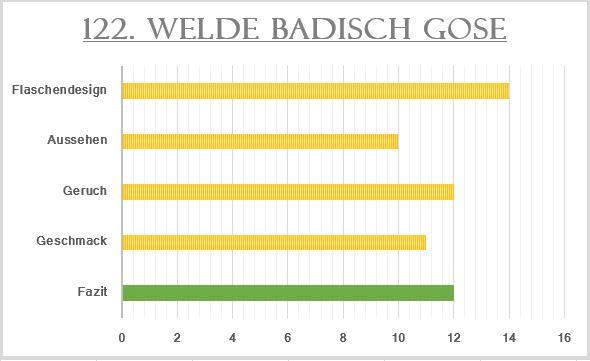 122_Welde Gose-Bewertung