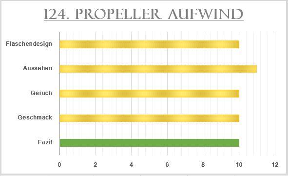 124_Propeller Aufwind-Bewertung