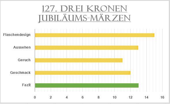 127_3Kronen Jubiläums-Märzen-Bewertung