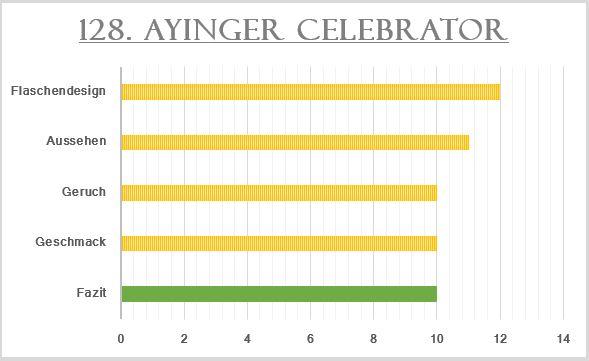 128_Ayinger Celebrator-Bewertung