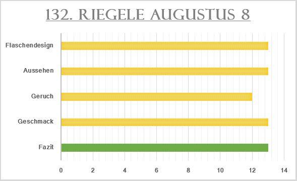 132_Riegele Augustus 8-Bewertung