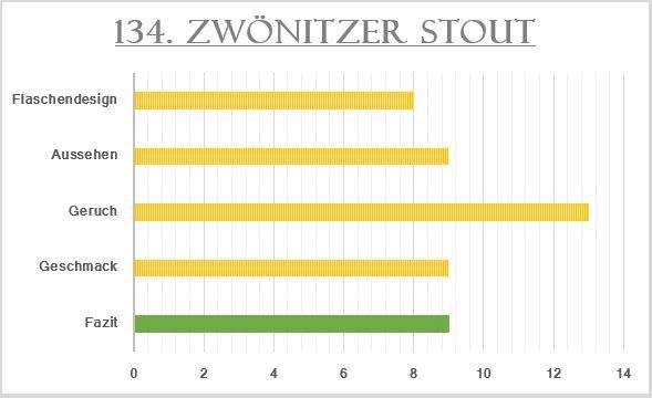 134_Zwönitzer Stout-Bewertung