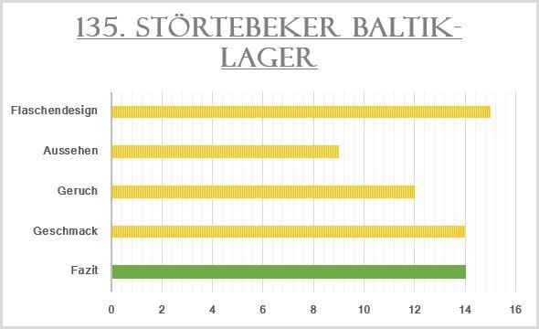 135_Störtebeker Baltik-Lager-Bewertung