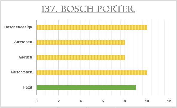 137_Bosch Porter-Bewertung