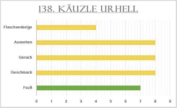 138_Käuzle Urhell-Bewertung