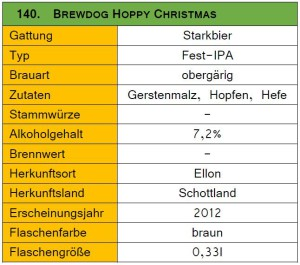 140_Brewdog Hoppy Christmas-Steckbrief